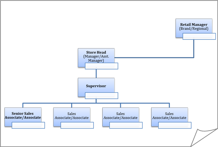 bookstore ( Organizational Chart)